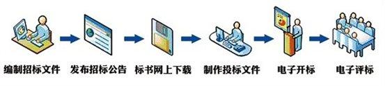 北京市建设工程招标投标协会图片